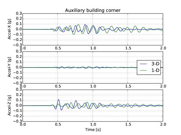 02_accelerations_Auxiliary_building_corner