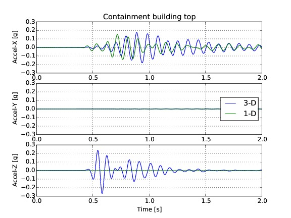 02_accelerations_Containment_building_top