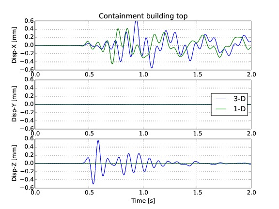 02_displacements_Containment_building_top